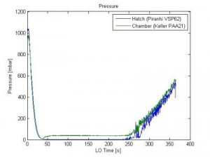(fig.: Pressure distribution during time of flight after lift-off of two different pressure sensors.)